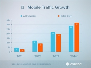 iovation Mobile Traffic Growth