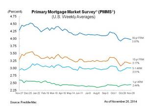 Mortgage Rates Remain Low Heading Into Holiday Weekend