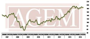 Association of Gaming Equipment Manufacturers (AGEM) Releases October 2014 Index