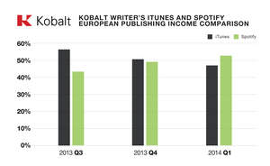 Kobalt, streaming revenue, Spotify, iTunes, collections, music, songs, Europe