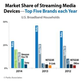 Market Share of Streaming Media Devices - Top Five Brands each Year | Parks Associates