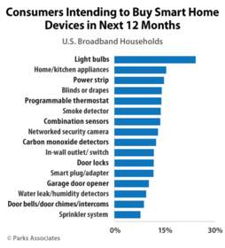 Consumers Intending to Buy Smart Home Devices in the Next 12 Months