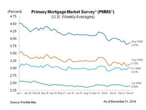 Mortgage Rates End Year Near 2014 Lows