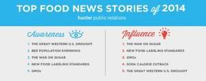 Food News Study: Top Five Food News Stories of 2014