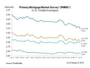 Mortgage Rates Start the New Year at New Lows