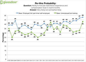 Glassdoor Employment Confidence Survey Q414 - Rehire Probability