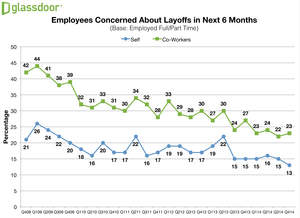 Glassdoor Employment Confidence Survey Q414 - Layoff Concerns