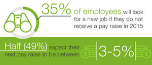 Glassdoor Employment Confidence Survey - Pay Raise