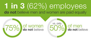 Glassdoor Employment Confidence Survey - Pay Equality