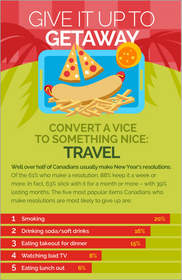 Cheapflights.ca Give it up to get away infographic,New Year's resolution - turn vice to nice: travel