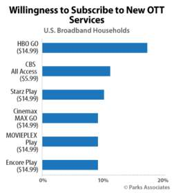 Willingness to Subscribe to New OTT Services