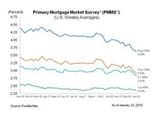 Mortgage Rates at New Lows in Early 2015