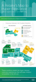 A Retailer's Map to Hyper-Relevance: Infographic