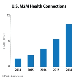 U.S. M2M Health Connections