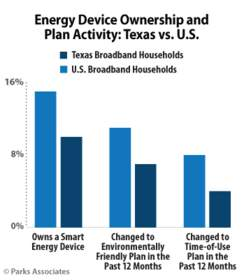 Parks Associates: Energy Device Ownership and Plan Activity: Texas vs. US