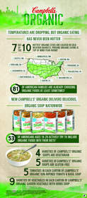 Organic Eating From Coast to Coast