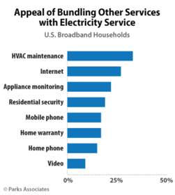 Parks Associates: Appeal of Bundling Other Services with Electricity Service