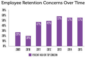 Employee Retention Concerns Over Time