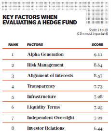 The Hedge Fund Report Card - Evaluation Factors