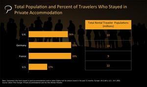 Phocuswright Report - European Private Accommodations and New Rental Traveler