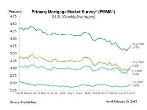 MORTGAGE RATES RISE FOR SECOND CONSECUTIVE WEEK