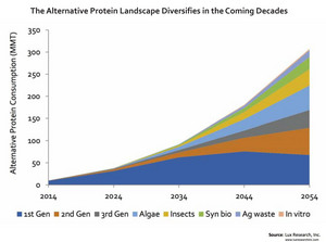 The Alternative Protein Landscape Diversifies in the Coming Decades
