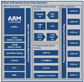 PSoC 4 M-Series programmable system-on-chip