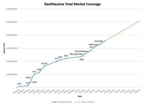 RealMassive Total Market Coverage
