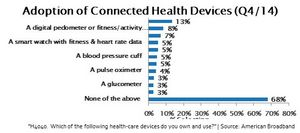 Adoption of Connected Health Devices (Q4/14)