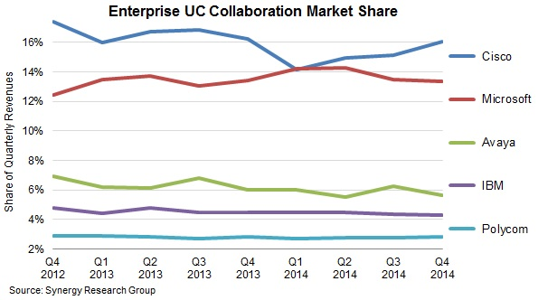 Microsoft Again Trails Cisco as UC Collaboration Market Hits All-Time High