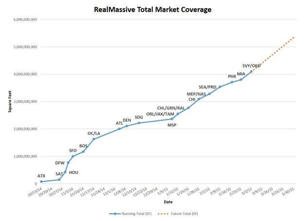 RealMassive Surpasses 4 Billion Square Feet With the Launch of Silicon Valley and Oakland; Announces Its Real-Time Commercial Real Estate Service Will Go Live in Albuquer