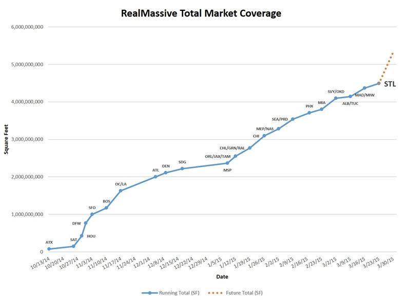 RealMassive Launches St. Louis; Announces Its Real-Time Commercial Real Estate Service Will Go Live in Las Vegas on March 30