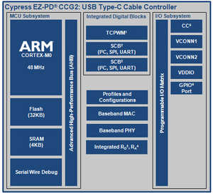 Cypress EZ-PD CCG2 USB Type-C controller
