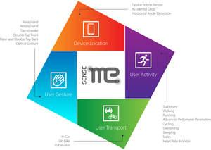 SenseMe for user's activity status and context