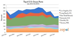 top US ports imports graph shift from west coast to east coast