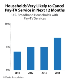 Parks Associates: Households Very Likely to Cancel Pay-TV Service in Next 12 Months