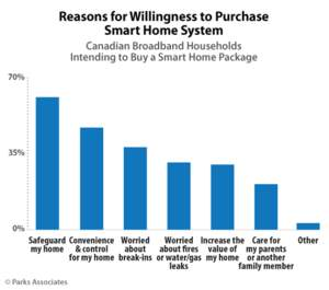 Parks Associates: Reasons for Willingness to Purchase Smart Home System