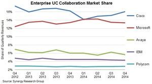Enterprise UC Collaboration