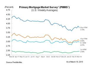 Mortgage Rates Move Down As We Head Into Spring