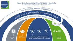 SaffronStreamline delivers faster time to market with higher quality products.