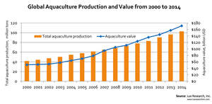 Global Aquaculture Production and Value from 2000 to 2014