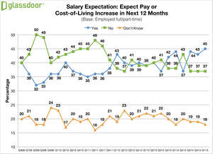 Glassdoor Q1 2015 Employment Confidence Survey - Salary Expectations
