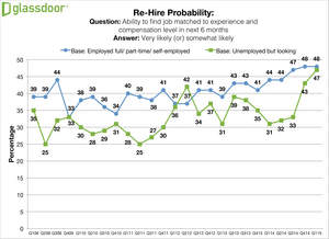 Glassdoor Q1 2015 Employment Confidence Survey - Rehire Probability