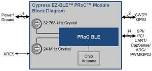 Cypress Bluetooth Smart module