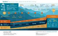 DataStax Momentum Infographic