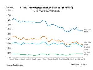 Mortgage Rates Remain Near 2015 Lows