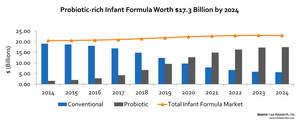 Probiotic-rich Infant Formula Worth $17.3 Billion by 2024