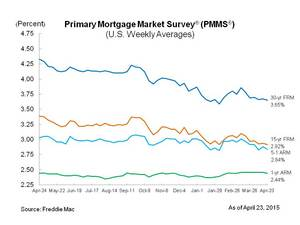 Mortgage Rates Move Down Slightly