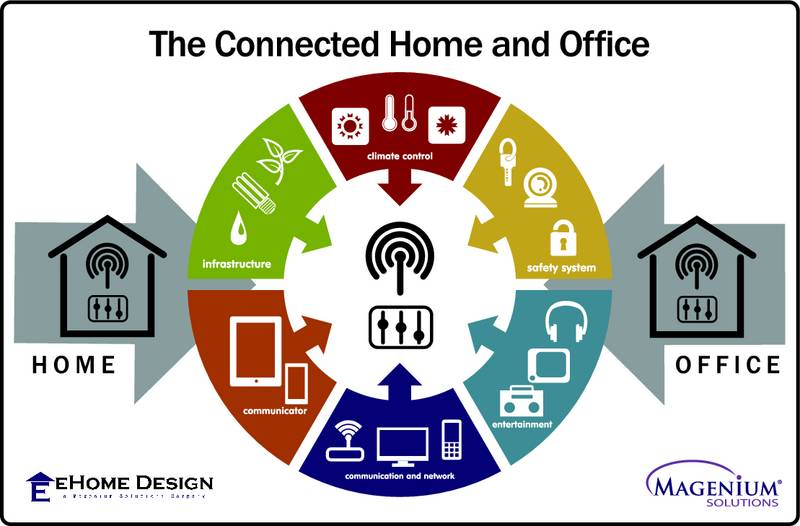 Magenium Solutions Announces New 'Connected Home & Office' Division