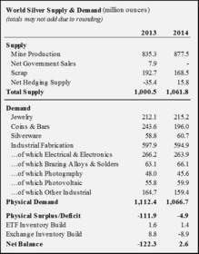 World Silver Supply and Demand